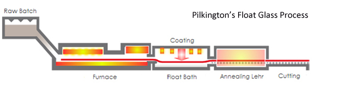 Diagram showing Pilkington's float glass production process